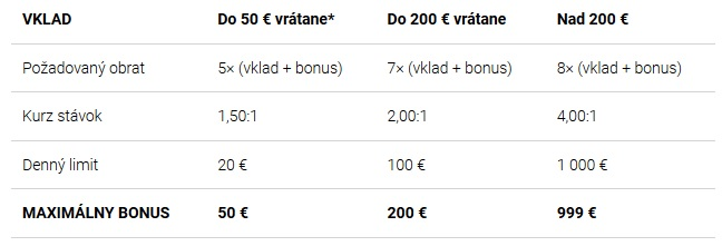 Tabuľka 3 podmienky bonusu Tipsportu