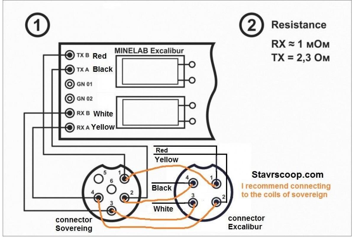 Ip68 Connector