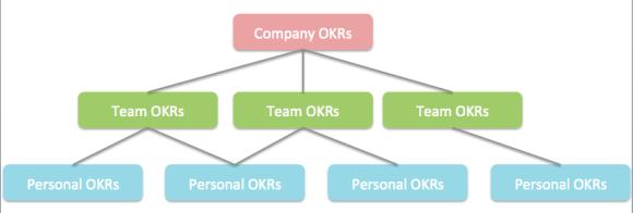 OKR全体像