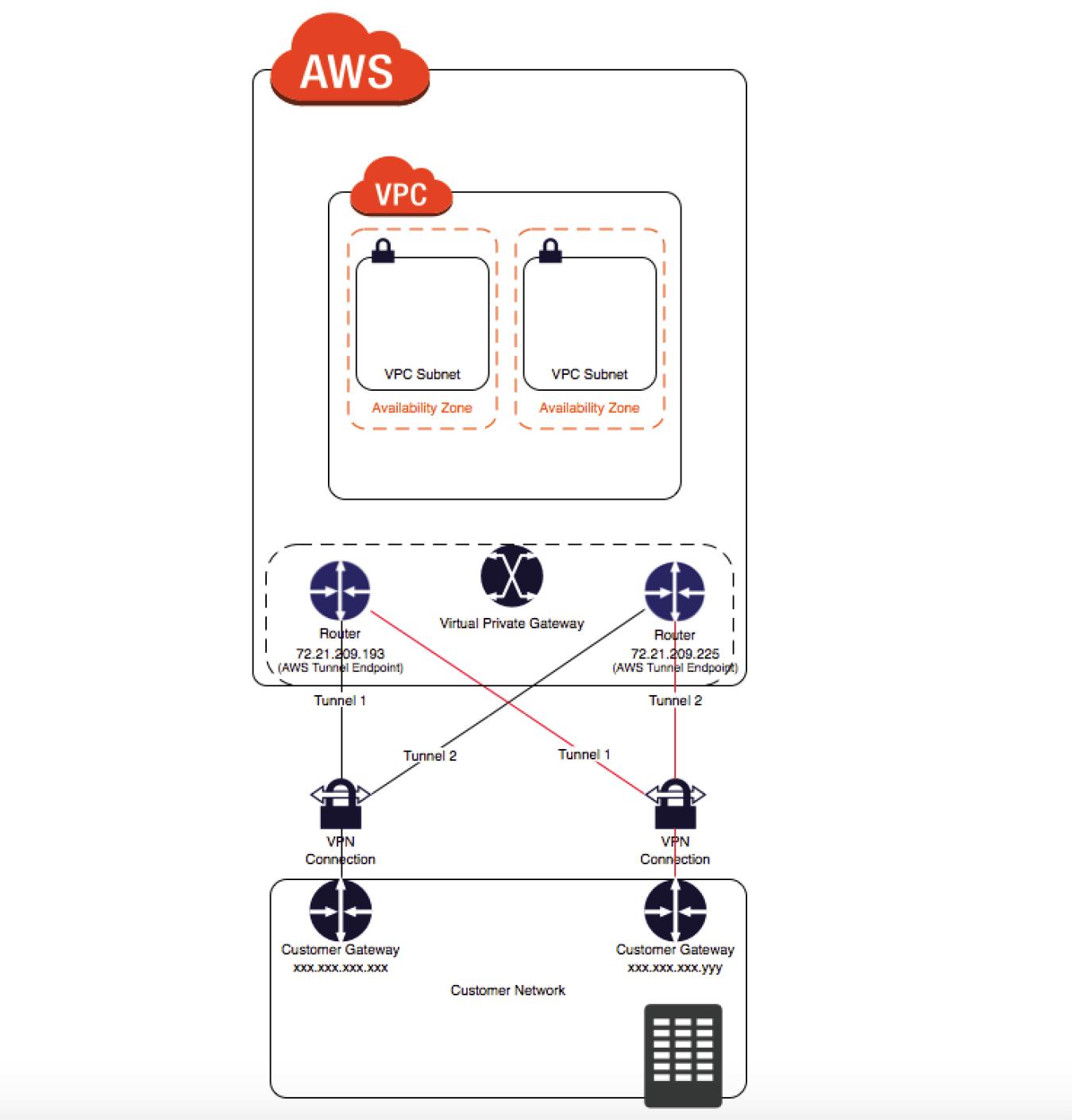 AWS VPC VPN – CloudHub 接続 – | STAY KOBE