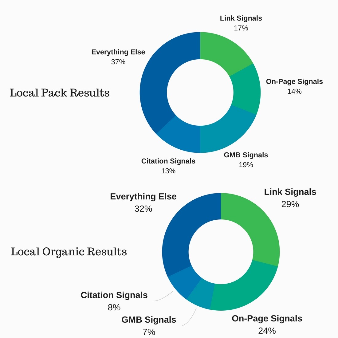 Local SEO Ranking Factors Citation Signals