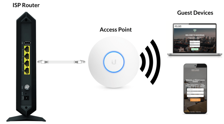 StayFi Mesh WiFi Set-Up