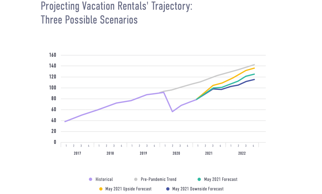 United States Vacation Rental Recovery