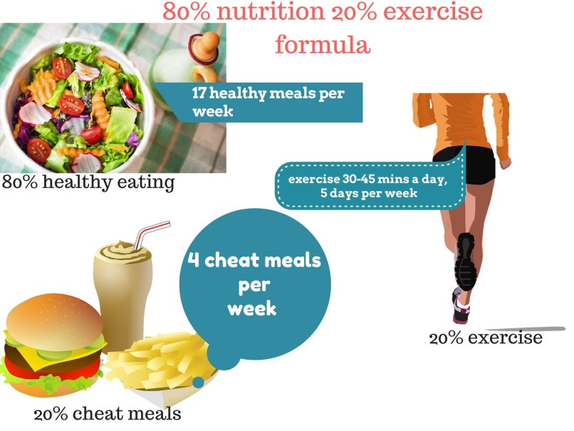 80 nutrition 20 exercise