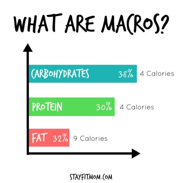 Learn about the macro diet and why it works.