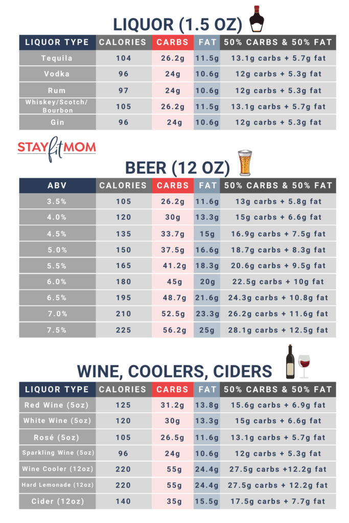Alcohol macros cheat sheet #stayfitmom #alcohol #macros #iifym #macrodiet