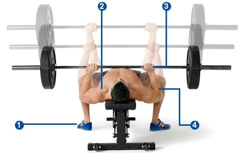 Prevent Muscle Injury While Bench Press Exercise