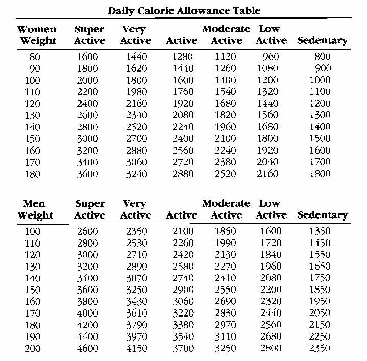 Daily Calorie Intake To Lose & Gain Weight