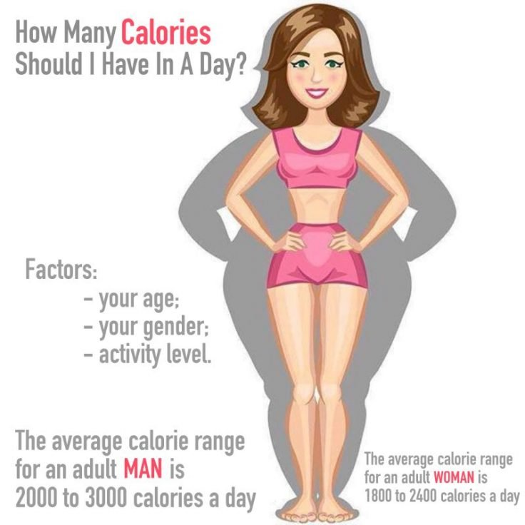How Many Calories Do You Really Need