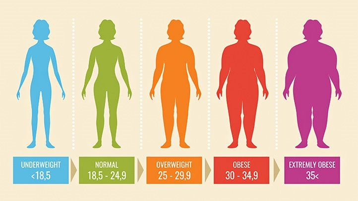 Healthy weight and overweight