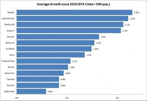 Regional_Growth_Chart_2