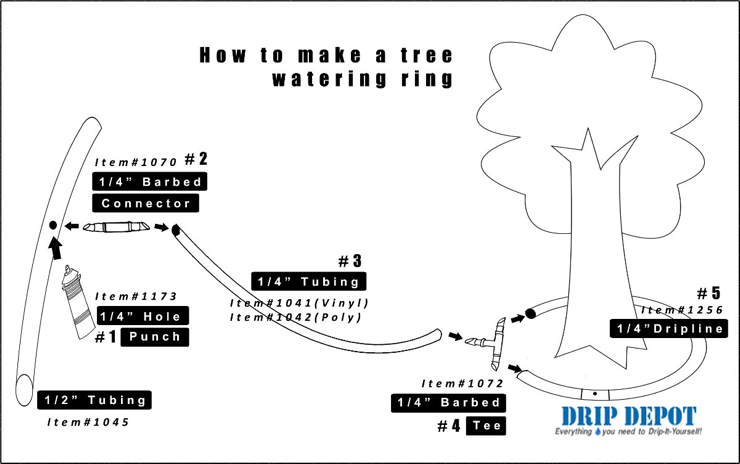 Tree Kit Selection Guide : Drip Depot DIY Irrigation Support