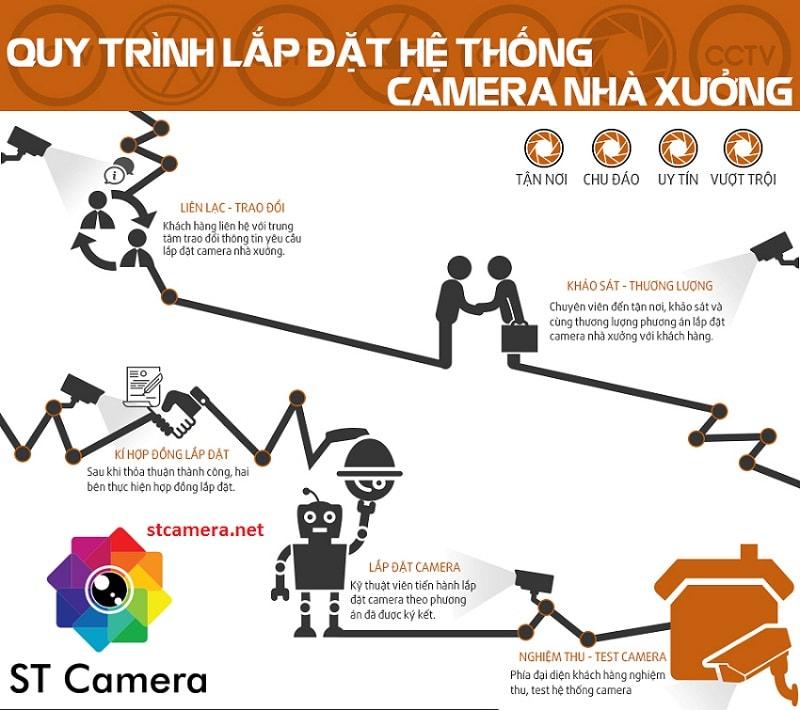 Quy trình cung cấp và lắp đặt sản phẩm của ST Camera