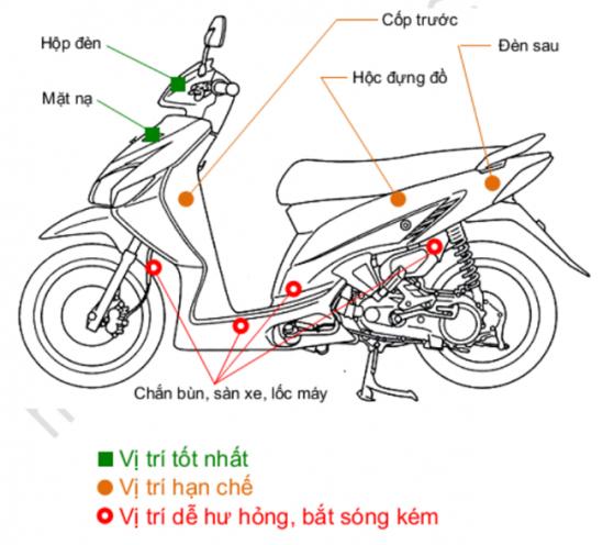 Các lắp đặt thiết bị định vị trên xe máy