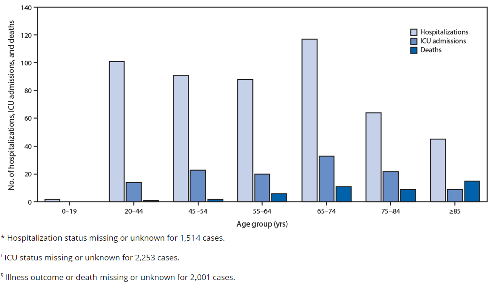 Coronavirus disease 2019 hospitalizations, intensive care unit admissions, and deaths by age group