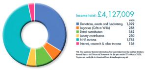 2015-2016 Income Distribution