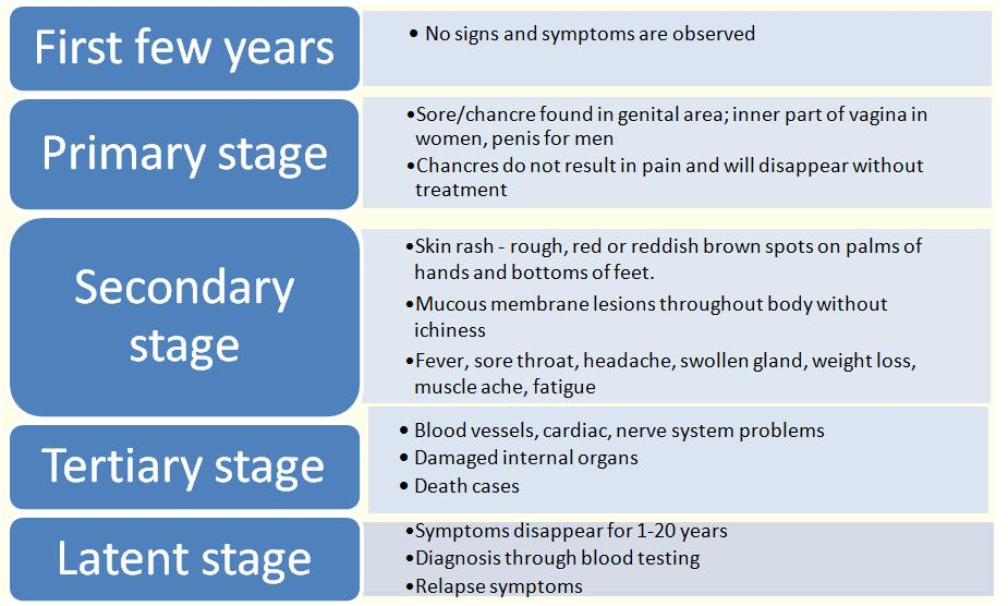 Syphilis stages and symptoms