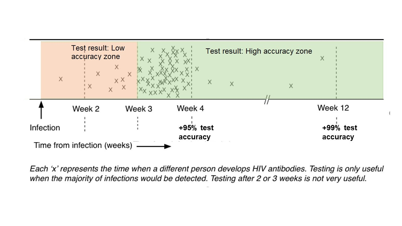 You think HIV non-reactive means no HIV? Read this ...