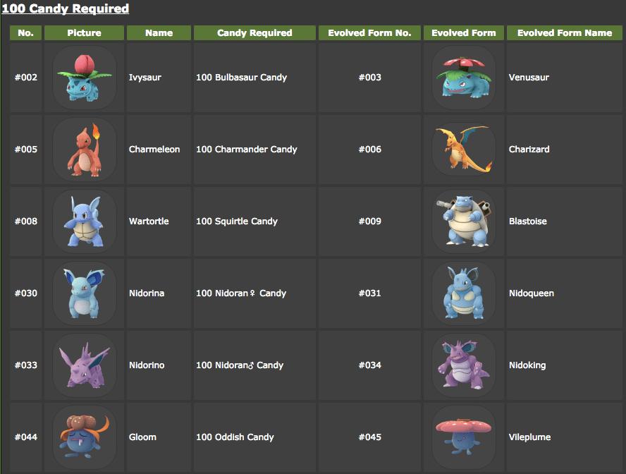 Pokemon 攻略 - CP、IV?先進化、先升級?進化後怎麼決定要不要練?