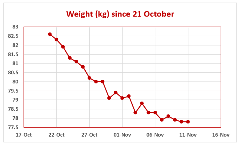 A chart measuring my weight loss.
