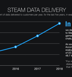 for reference the entire traffic of the internet in 2003 the year we launched steam is estimated at 9 3 exabytes  [ 1300 x 650 Pixel ]