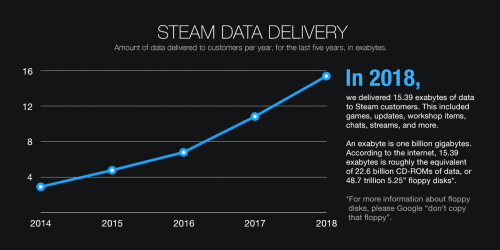 small resolution of for reference the entire traffic of the internet in 2003 the year we launched steam is estimated at 9 3 exabytes