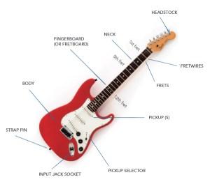 diagrams  Steaming guitar