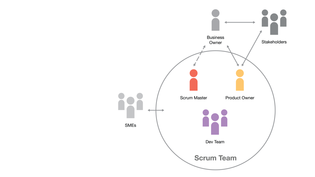 Building Our Agile Process with Ceremonies, Artifacts