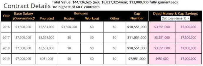 Pouncey contract excerpt