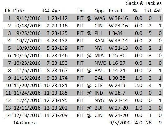 Stephon Tuitt 2016 Regular Season Stats
