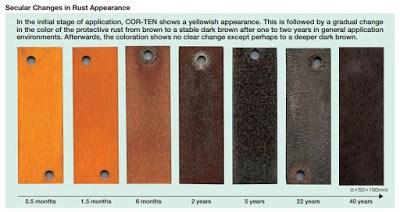 karakteristik plate corten steel