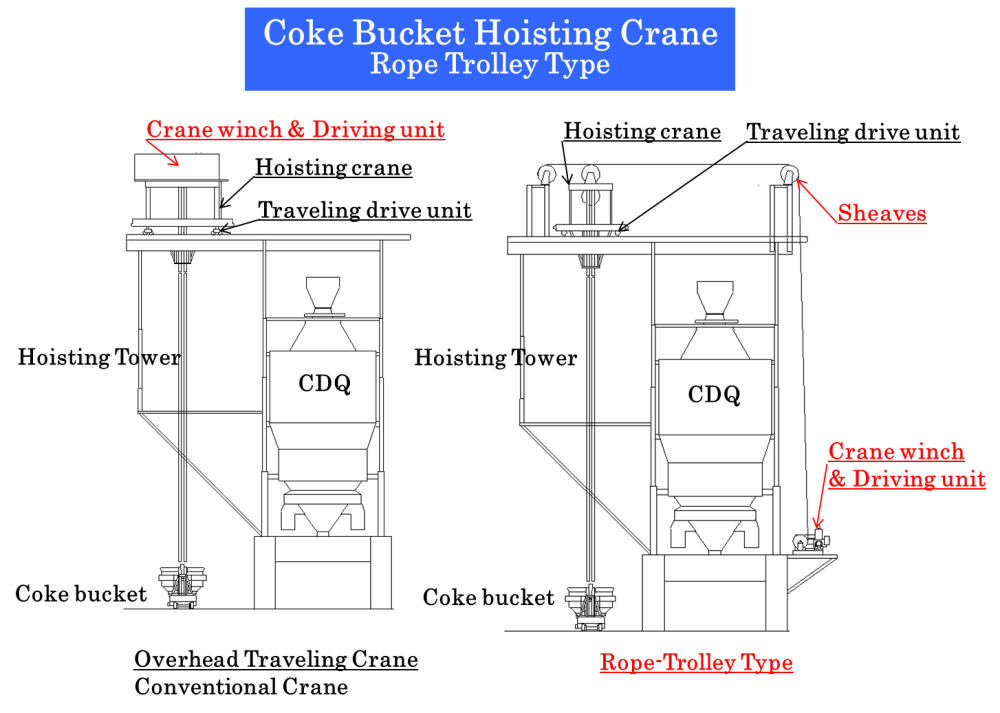 medium resolution of as our rope trolley type coke bucket hoisting crane has its winch on the position near ground level the weight of crane upper part of a cdq structure can