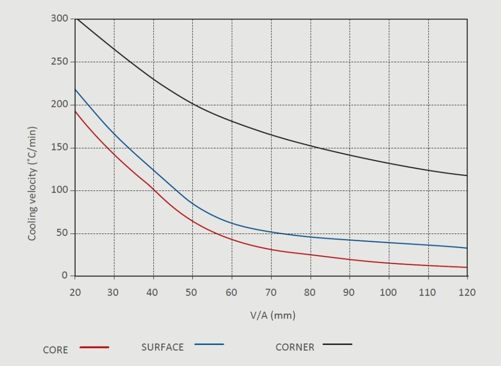 medium resolution of a short isothermal hold reduces significantly the temperature gradient in the thick workpiece see surface temperature transifnt curve c1iso q in figure 12