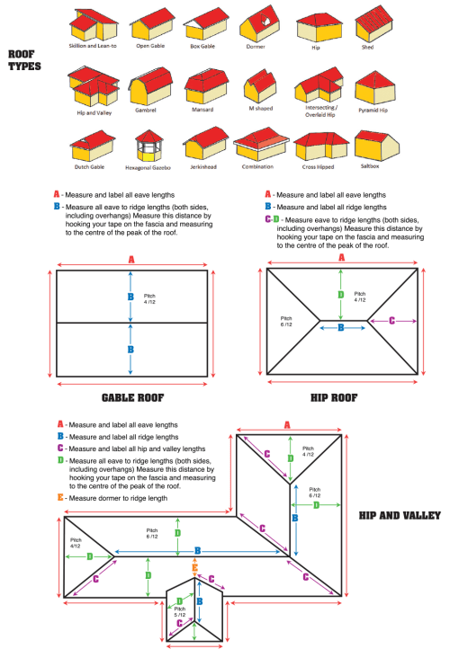 small resolution of how to order a roof