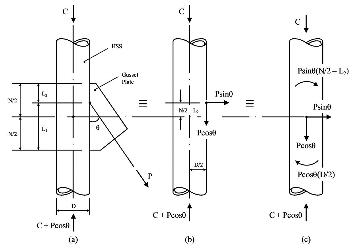 Gusset Plate-to-HSS Column Connections Under Eccentric
