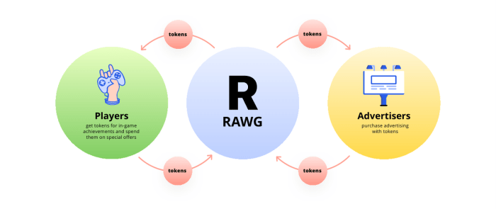 RAWG Token USE.png