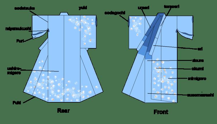 1024px-Kimono_parts.png