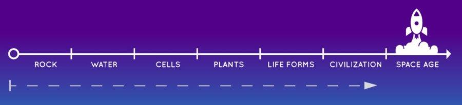 evolution cycle.JPG