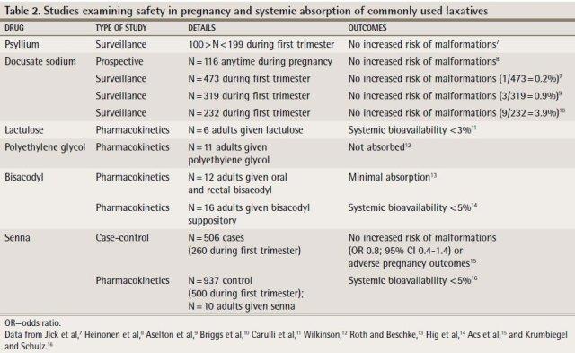임신과 변비 Laxatives 2.jpg