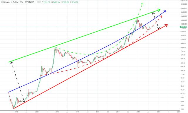Bitcoin trendline analysis 📈 latest update — Steemit