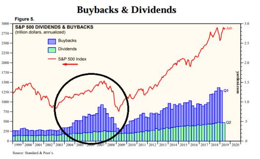 Risultati immagini per buybacks 1,2 trillion standard 2019