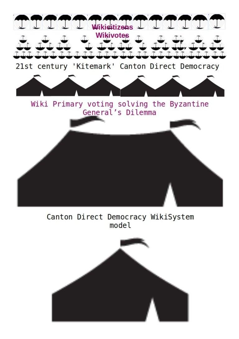 Canton Direct Democracy System.jpg