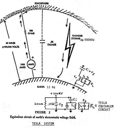 tesla-earth-ionosphere.jpg