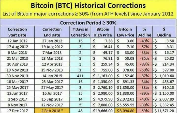 Resultado de imagem para bitcoin historical correction chart