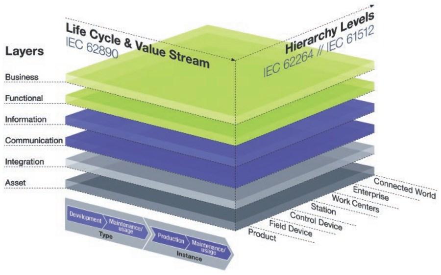 RAMI Reference Model