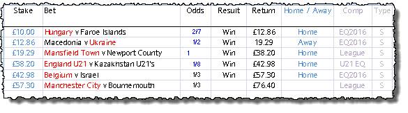 £10-£1000 Betting Challenge Round 6