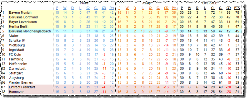 Bundesliga Table 210416