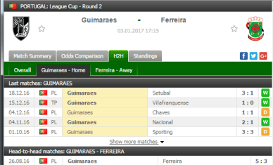 Vitoria Guimaraes Home Form