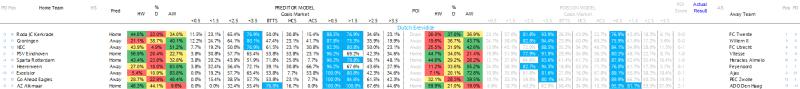 Dutch Eredivisie Predictions 17.03.17