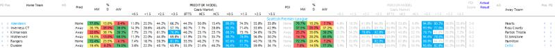 Scottish Premier League 18.03.17